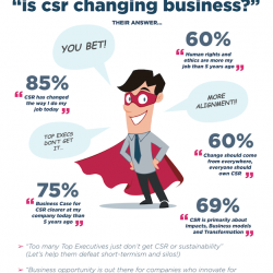 Is it all over for CSR?